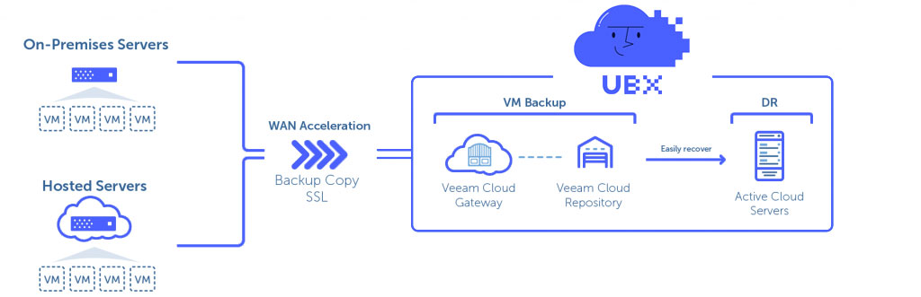 VEEAM Cloud Backup - UBX Cloud